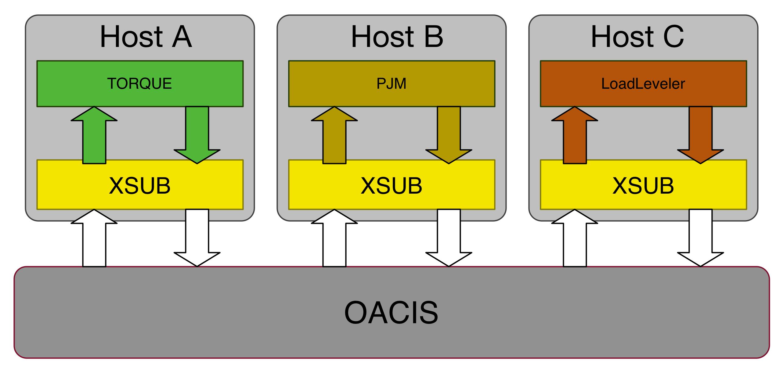 Configuring Host